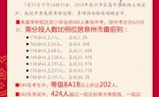 喜讯:泉州外国语学校2019年中考再续佳绩!